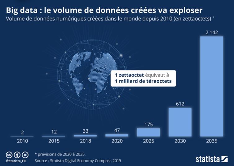 big-data-statista/jdn